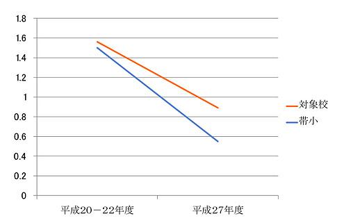 小学校6年生の一人平均むし歯数の比較