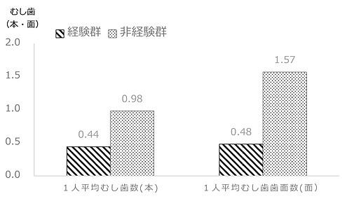 フッ化物洗口経験群と非経験群の比較